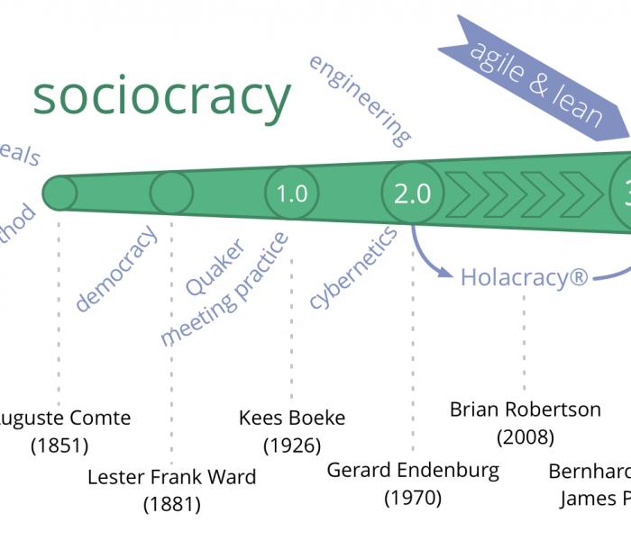 Sociocratie 3.0: verslag van een korte workshop bij iLean