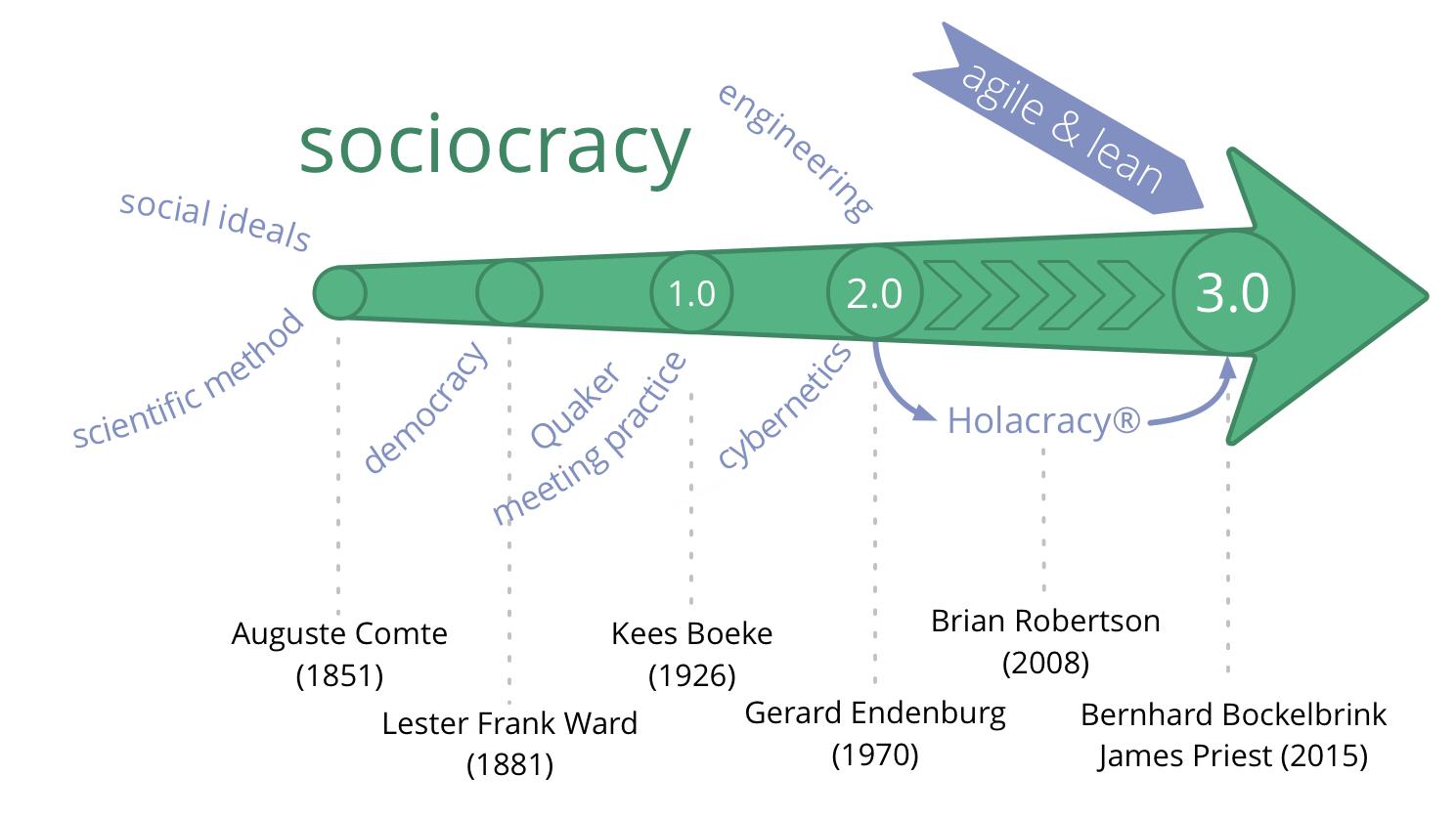 history sociocracy 3.0